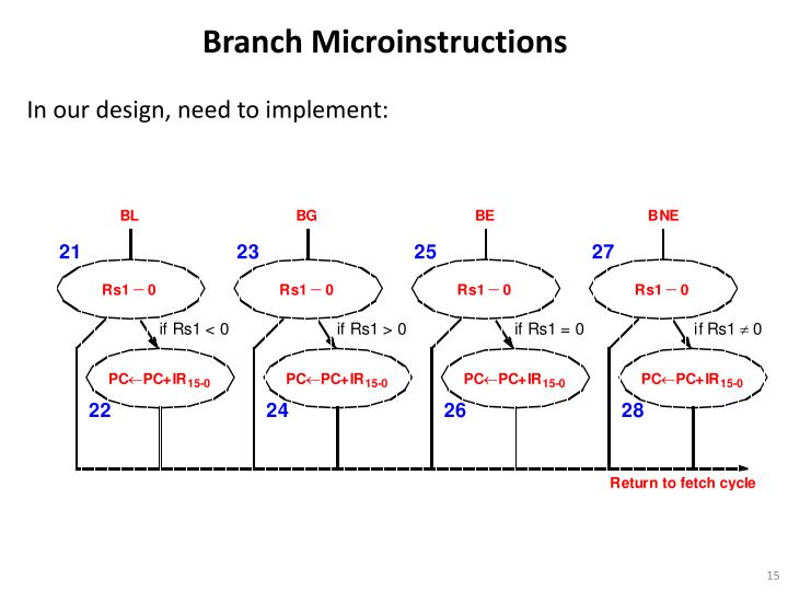 Branch Microinstructions