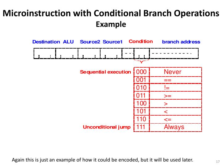 Microinstruction with Conditional Branch Operations