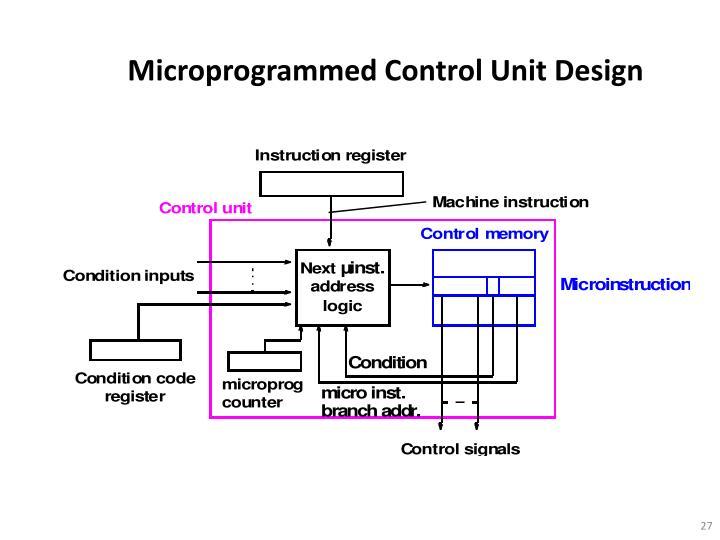 Microprogrammed