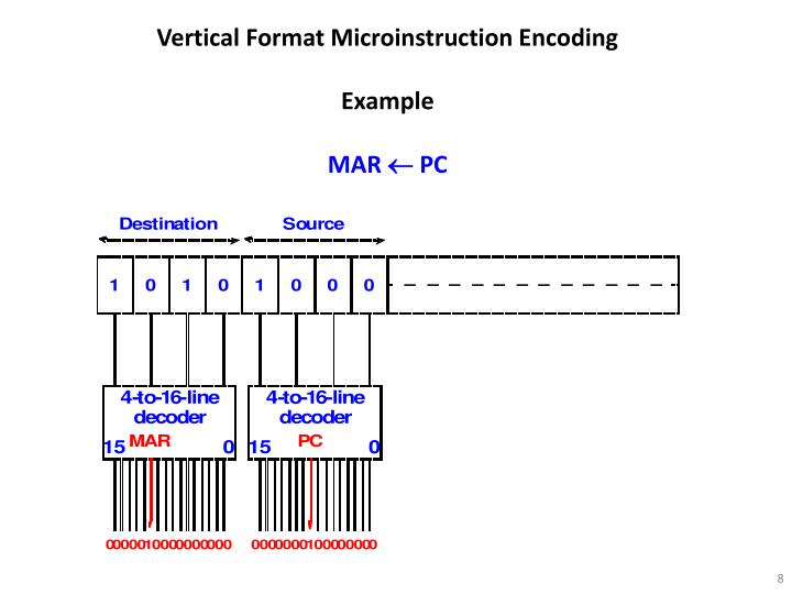 Vertical Format Microinstruction Encoding