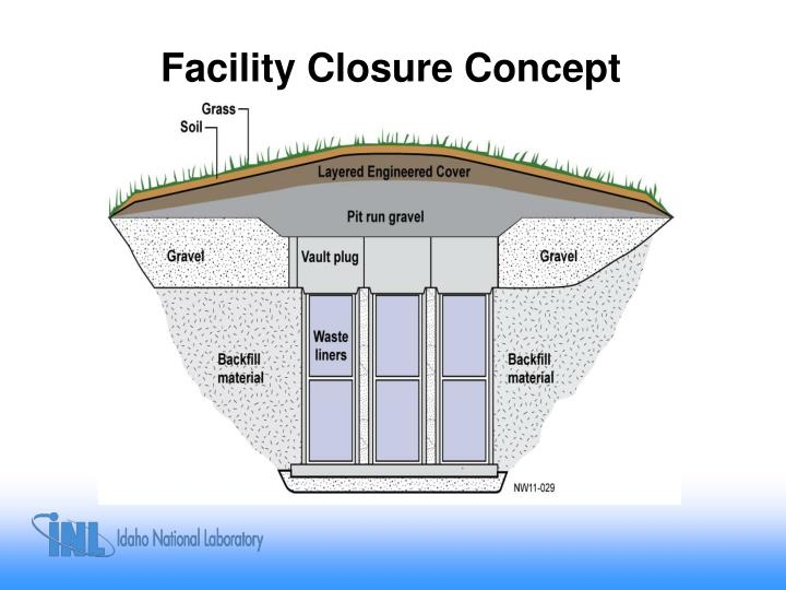 Facility Closure Concept