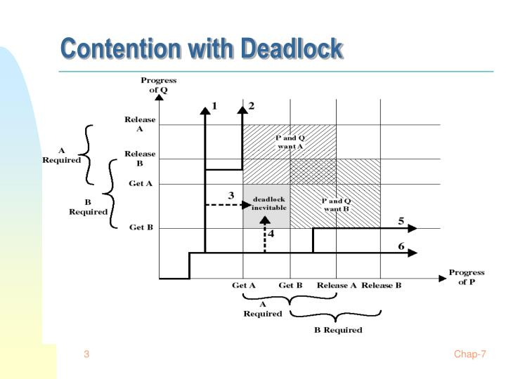 Contention with deadlock