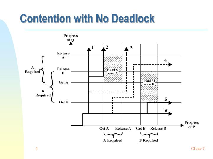 Contention with No Deadlock