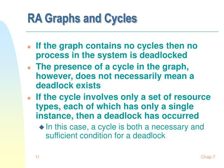 RA Graphs and Cycles