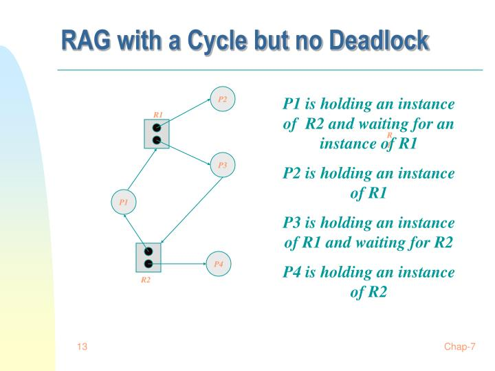 RAG with a Cycle but no Deadlock