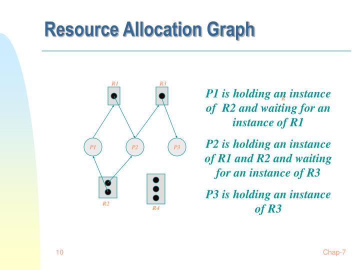 Resource Allocation Graph