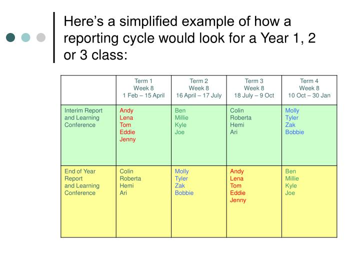 Here's a simplified example of how a reporting cycle would look for a Year 1, 2 or 3 class: