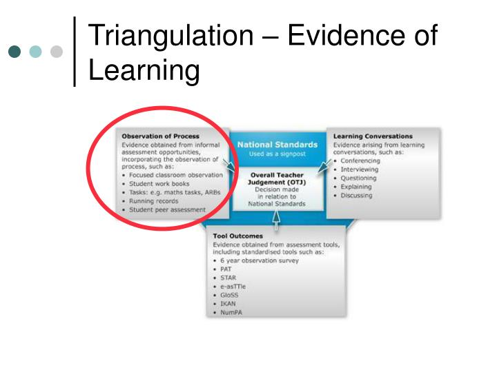 Triangulation – Evidence of Learning
