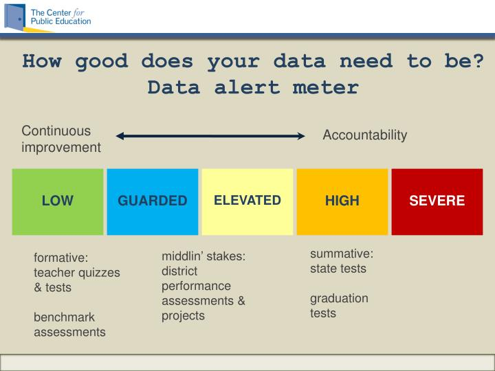 How good does your data need to be? Data alert
