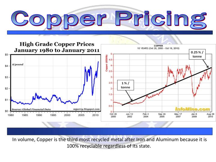 Copper Pricing