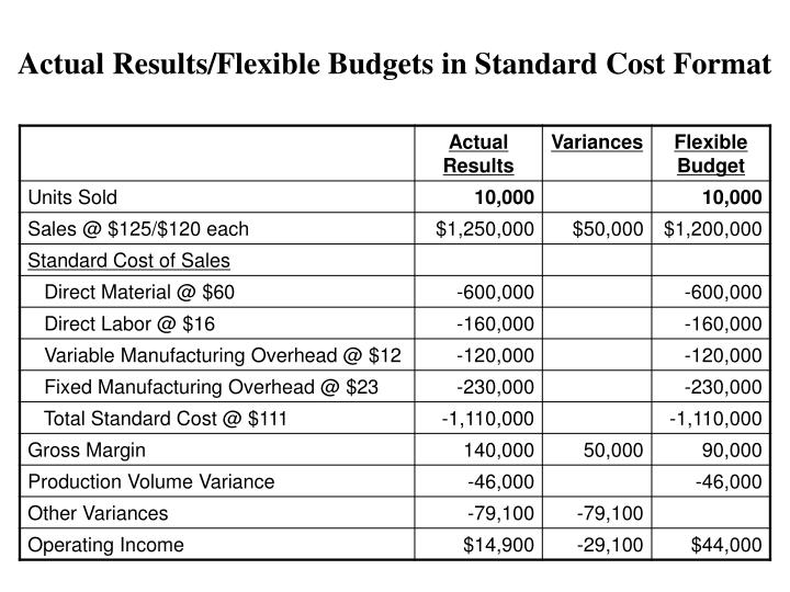 Actual Results/Flexible Budgets in Standard Cost Format