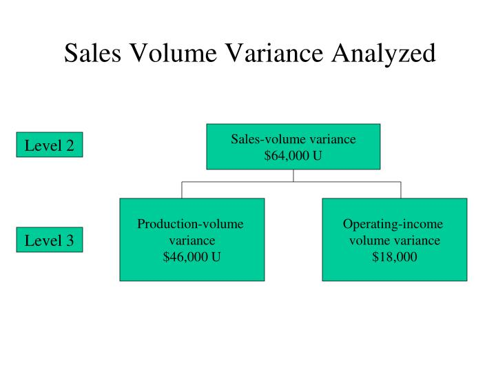 Sales Volume Variance Analyzed