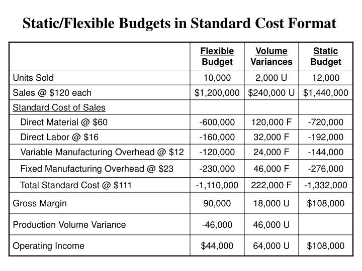 Static/Flexible Budgets in Standard Cost Format