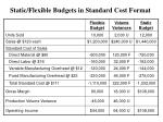 static flexible budgets in standard cost format