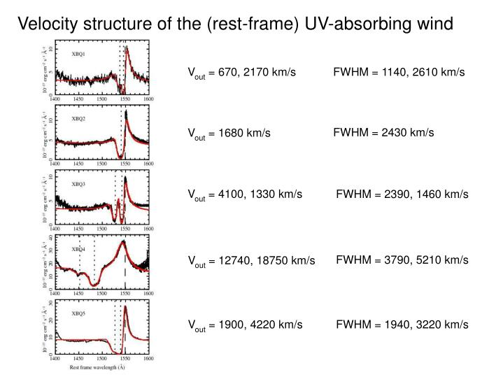 Velocity structure of the (rest-frame) UV-absorbing wind