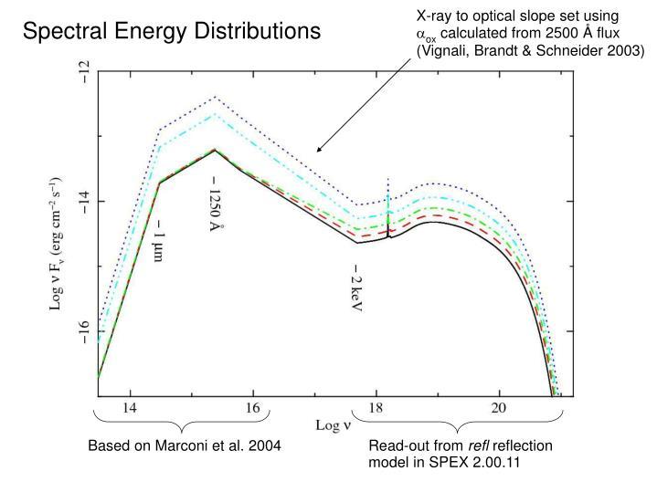 X-ray to optical slope set using