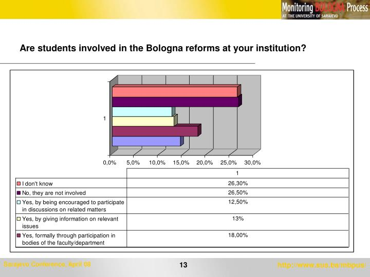 Are students involved in the Bologna reforms at your institution?