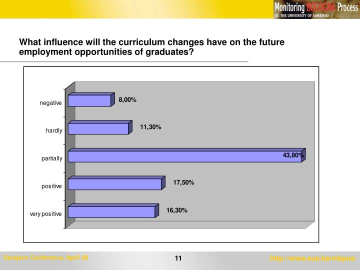 What influence will the curriculum changes have on the future employment opportunities of graduates?