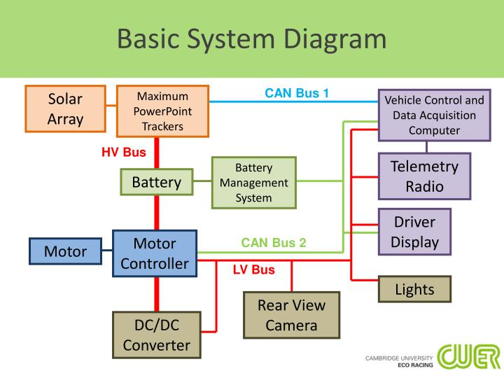 Basic system diagram