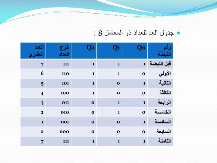 جدول العد للعداد ذو المعامل