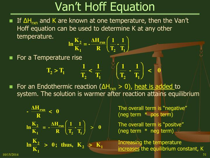Van't Hoff Equation