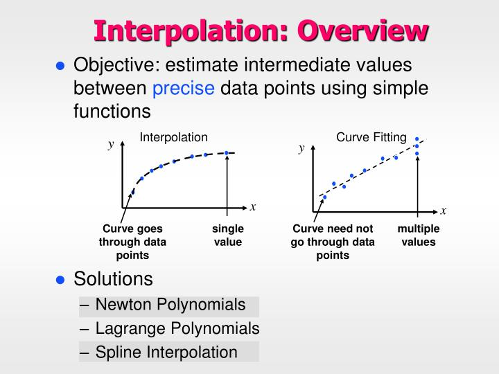 Interpolation overview