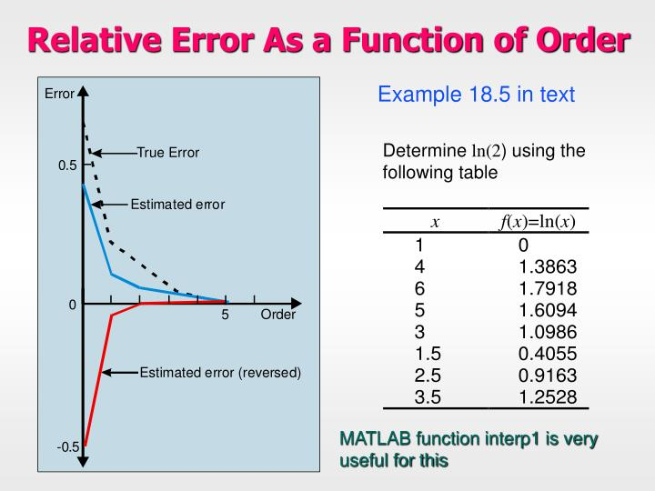 Relative Error As a Function of Order