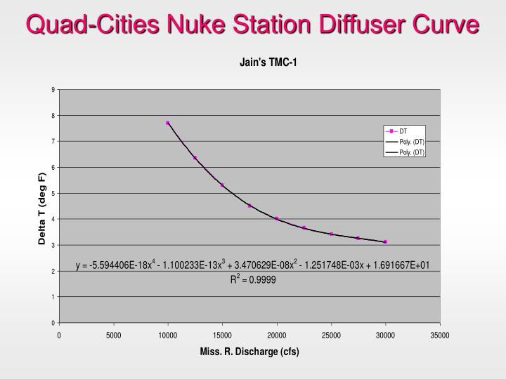 Quad-Cities Nuke Station Diffuser Curve