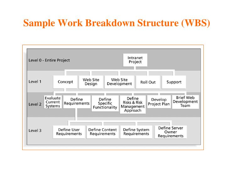 Sample Work Breakdown Structure (WBS)