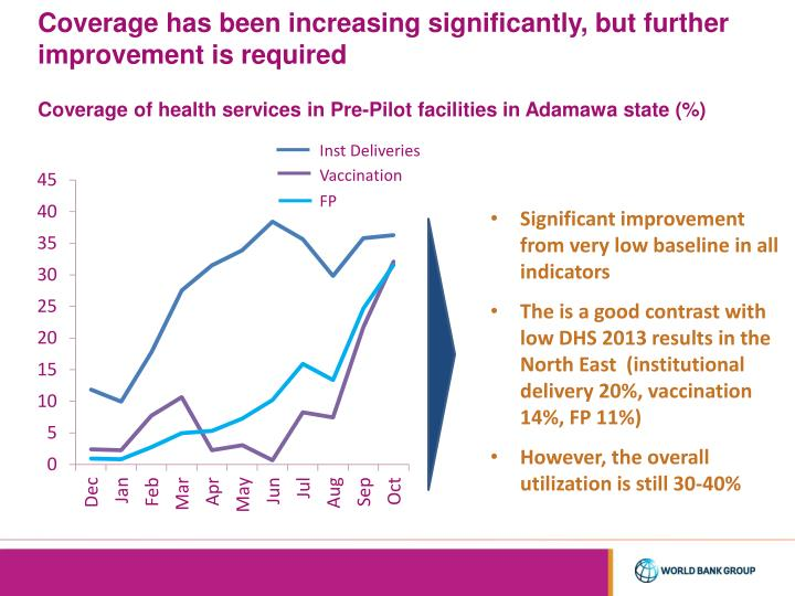 Coverage has been increasing significantly, but further improvement is required
