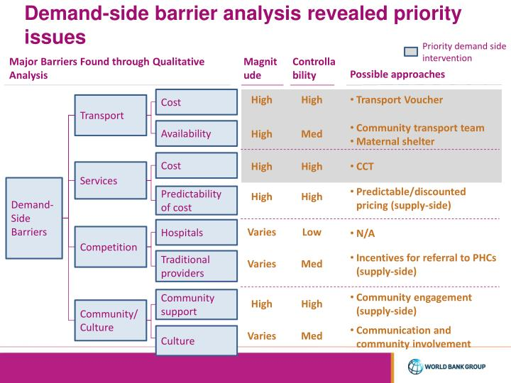 Demand-side barrier analysis revealed priority issues