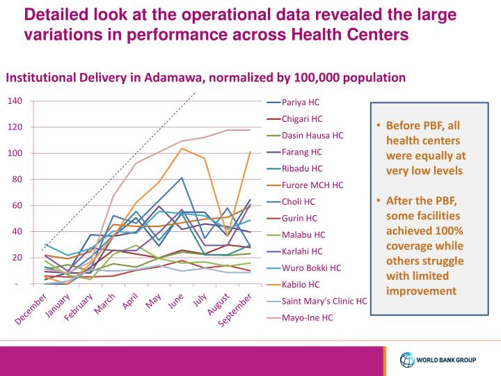 Detailed look at the operational data revealed the large variations in performance across Health Centers