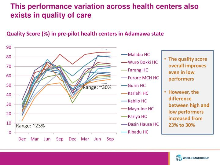 This performance variation across health centers also exists in quality of care