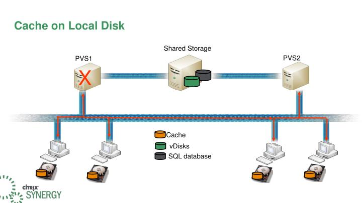 Cache on Local Disk