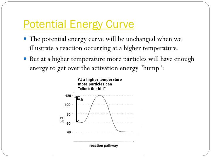 Potential Energy Curve
