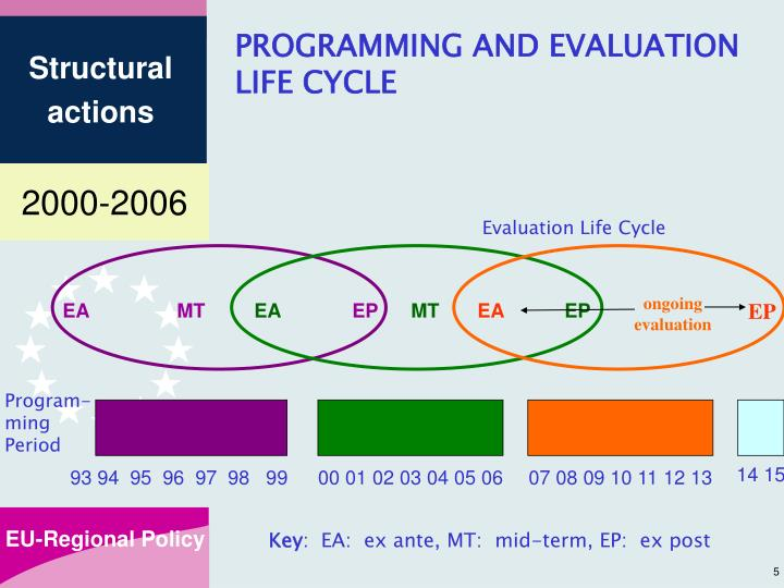 PROGRAMMING AND EVALUATION