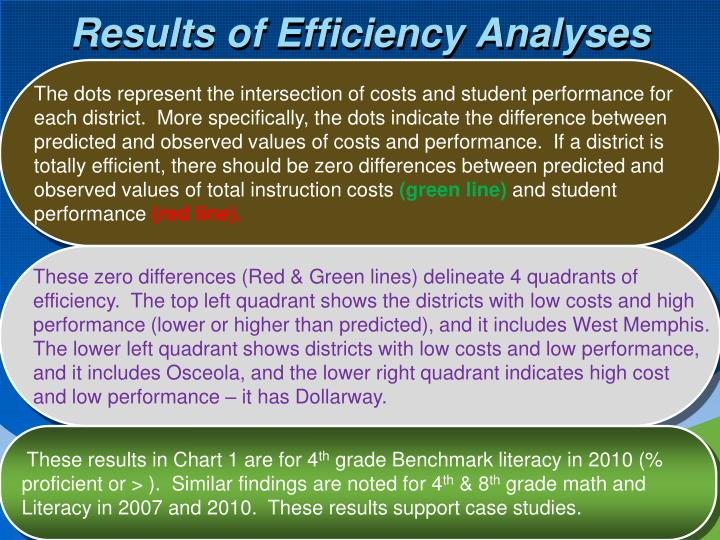 Results of Efficiency Analyses