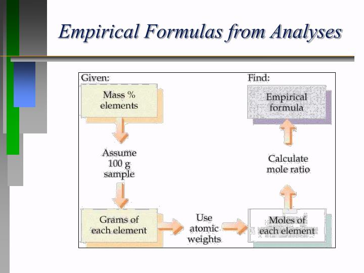 Empirical Formulas from Analyses