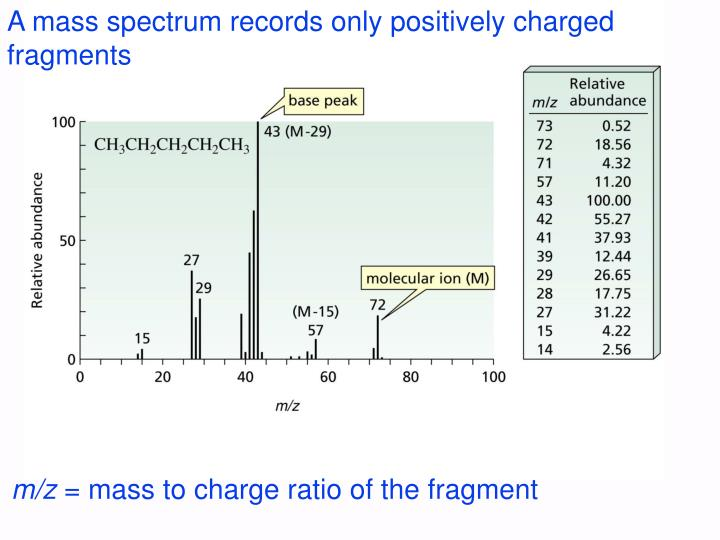 A mass spectrum records only positively charged