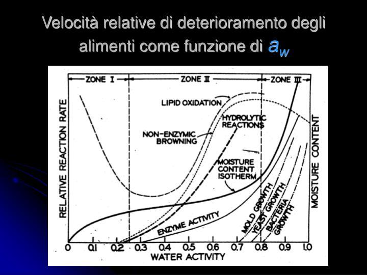 Velocità relative di deterioramento degli alimenti come funzione di