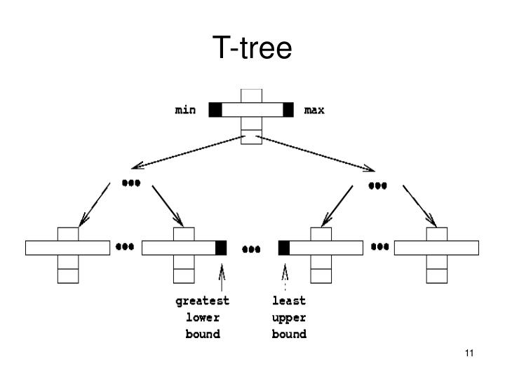 T-tree