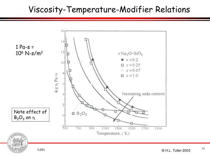 Viscosity-Temperature-Modifier Relations