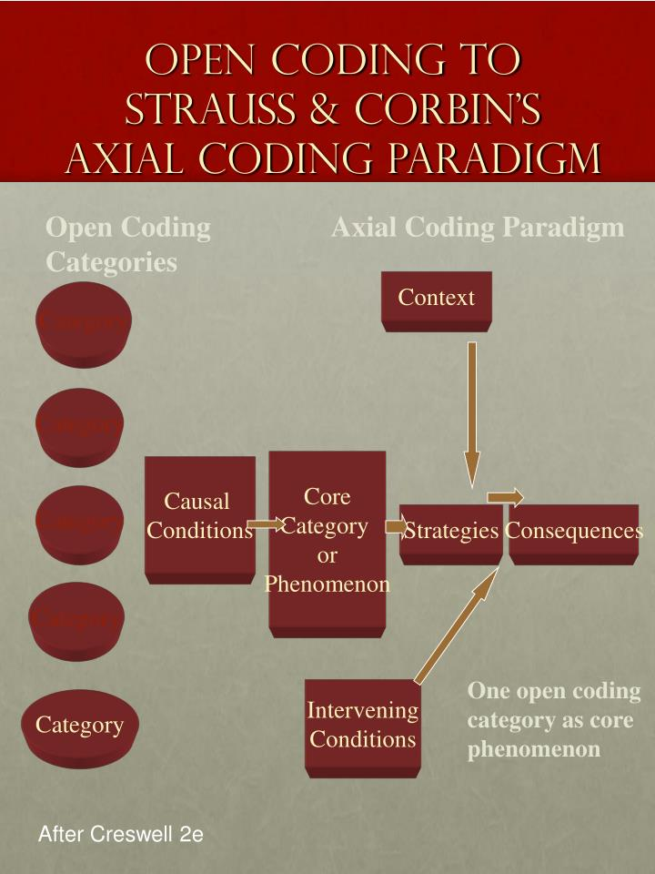 Open Coding to Strauss & Corbin's Axial Coding Paradigm