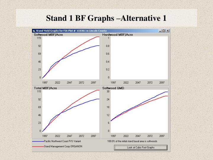 Stand 1 BF Graphs –Alternative 1