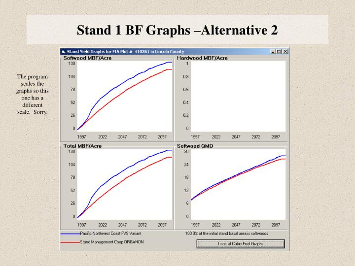 Stand 1 BF Graphs –Alternative 2