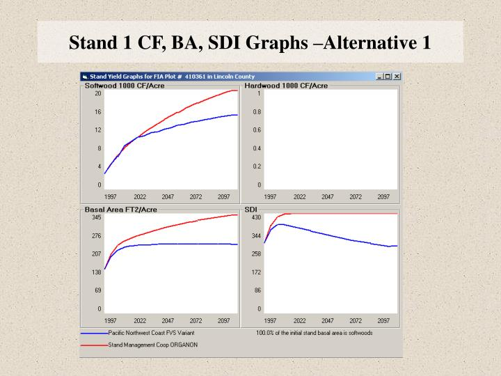 Stand 1 CF, BA, SDI Graphs –Alternative 1