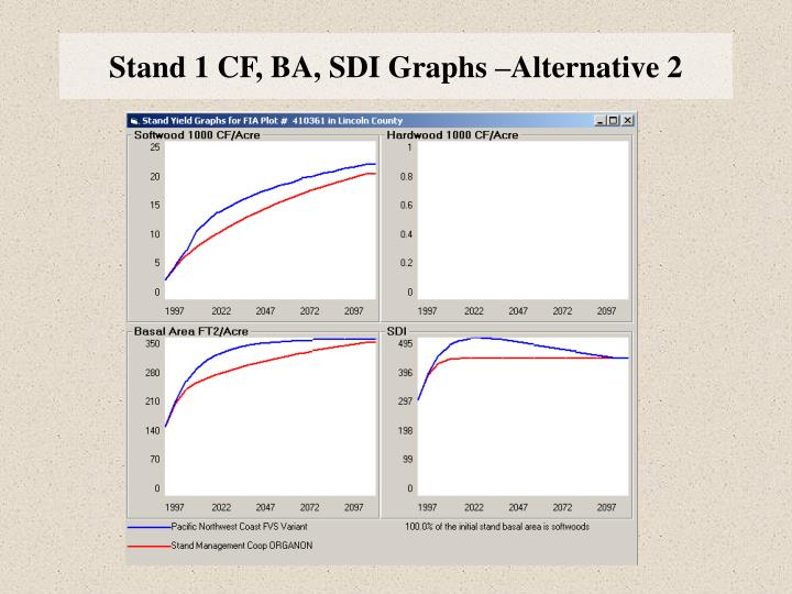 Stand 1 CF, BA, SDI Graphs –Alternative 2