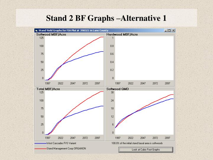 Stand 2 BF Graphs –Alternative 1