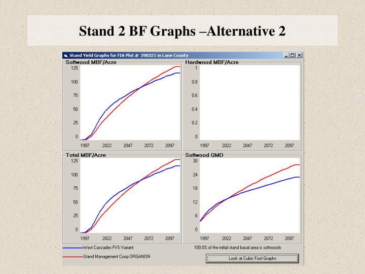 Stand 2 BF Graphs –Alternative 2