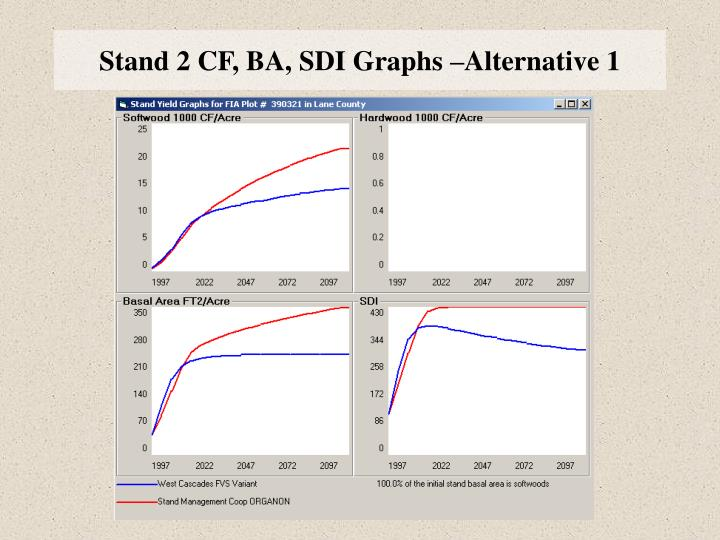 Stand 2 CF, BA, SDI Graphs –Alternative 1